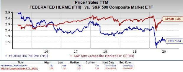 Is Federated Hermes Fhi A Good Value Investor Stock Now