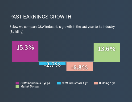 NasdaqGS:CSWI Past Earnings Growth July 6th 2020