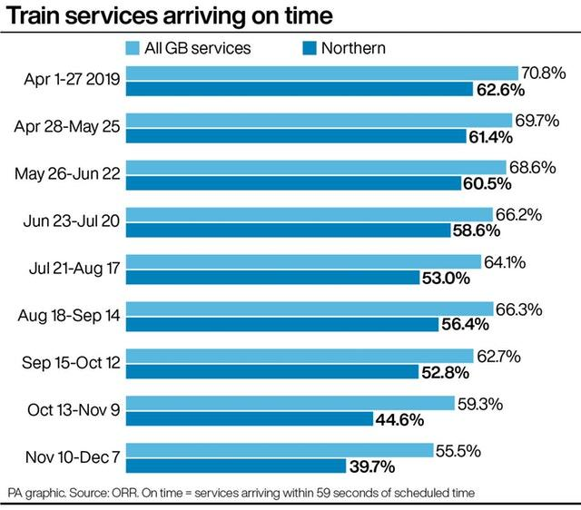 Train services arriving on time