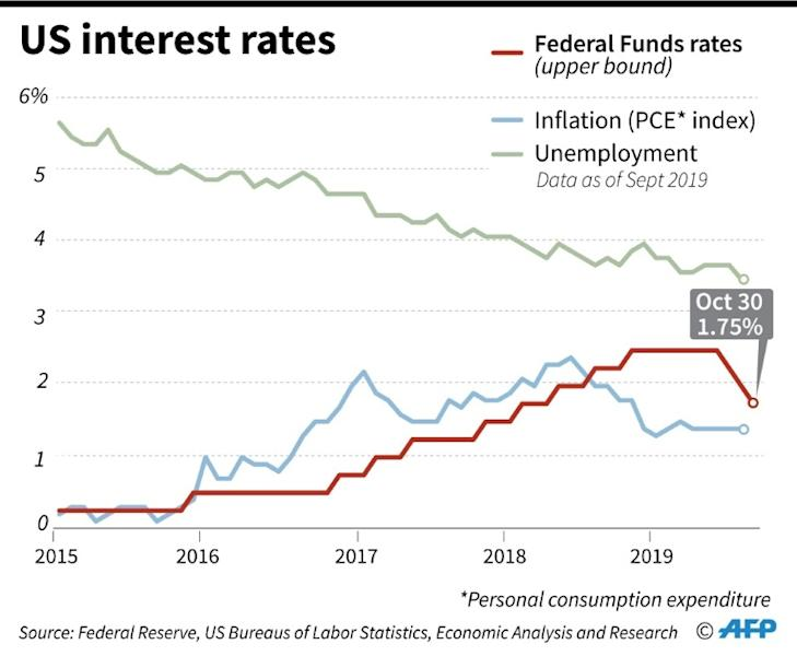 Chart showing US Federal Reserve interest rates, inflation and unemployment rates since 2015. (AFP Photo/Gal ROMA)
