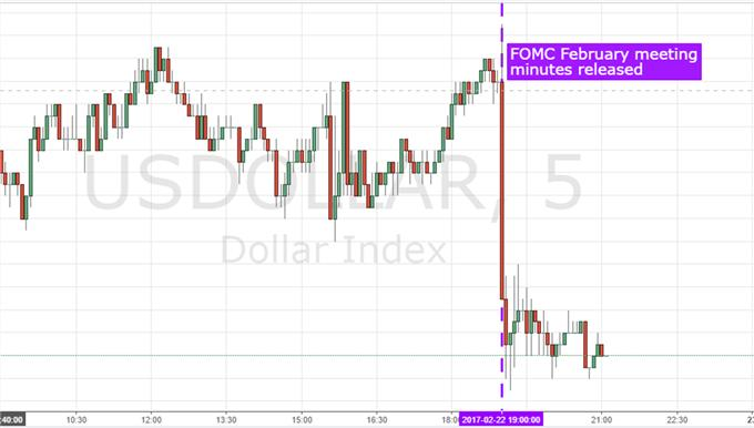 US Dollar Retreats Despite FOMC Minutes Plotting Out Course to Next Hike