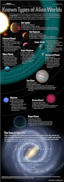 """Astronomers searching for another Earth are getting closer, thanks to recent discoveries by the Kepler space telescope. [<a href=""""http://www.space.com/13828-alien-planets-kepler-telescope-infographic.html"""">See our full infographic on the types"""