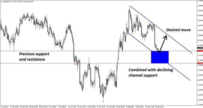 An_AUDNZD_Long_Entry_with_a_Surprise_Twist_body_GuestCommentary_KayeLee_February13A_3.png, An AUD/NZD Long Entry with a Surprise Twist