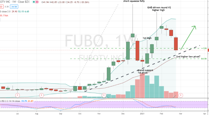 fuboTV (FUBO) uptrend testing in progress