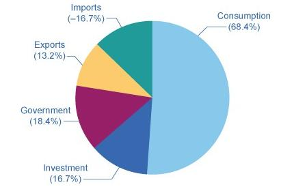 Consumption Imports Exports Government Investment