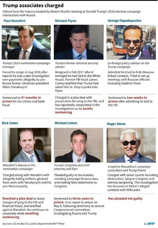 Factfile on six Trump aides who have been caught up in the fallout surrounding Mueller's investigation