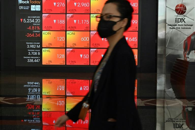 Markets got no relief on Wednesday, with new salvos in the oil price war as investors waited for action on the coronavirus, now considered by the WHO a pandemic