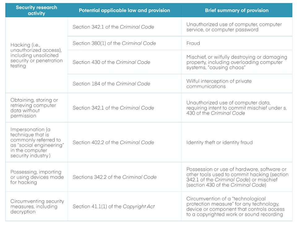 table showing the risks of disclosing vulnerabilities