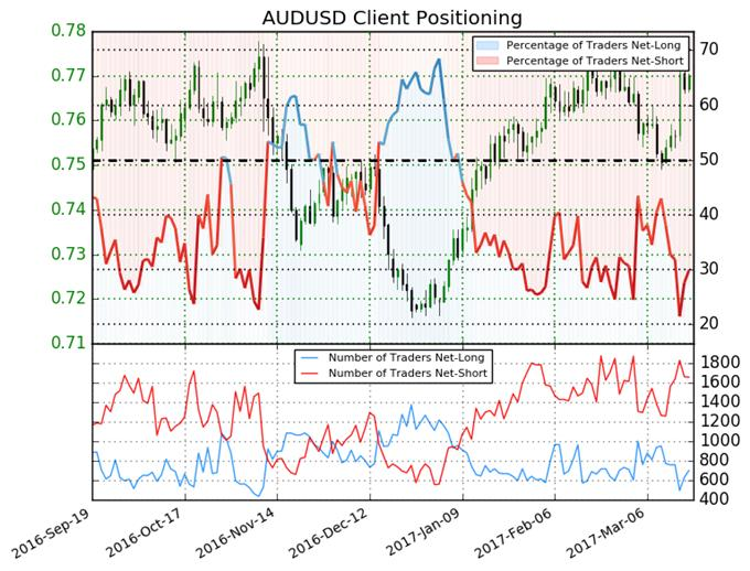 Australian Dollar Outlook Points to Gains