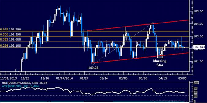 dailyclassics_usd-jpy_body_Picture_11.png, Forex: USD/JPY Technical Analysis – Trend Line Marks Resistance
