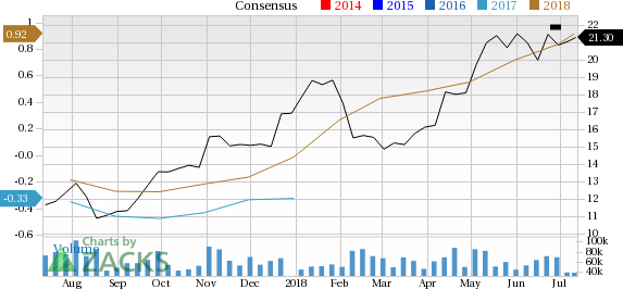 Marathon Oil (MRO) sees solid earnings estimate revisions and looks poised to shock the market, and yet seems overlooked by the investors.