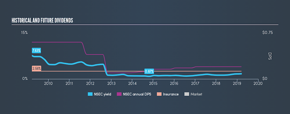 NasdaqGM:NSEC Historical Dividend Yield, March 13th 2019