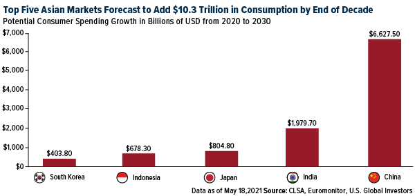 Top five asian markets forecast to add $10.3 trillion in consumption by end of decade