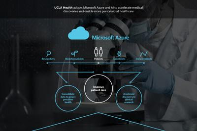 UCLA Health adopts Microsoft Azure and AI to advance research and patient care.