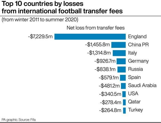 Top 10 countries by losses from international football transfer fees