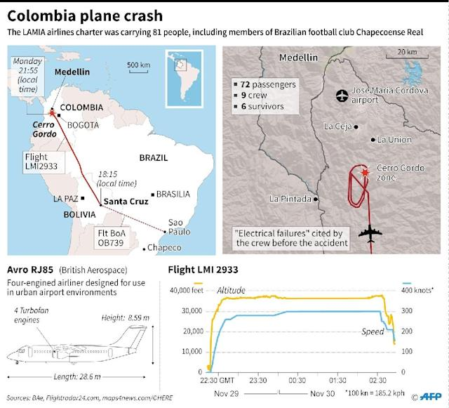 Map showing the flightpath of the LAMIA airlines plane that crashed late Monday with 81 people on board. (AFP Photo/Vincent LEFAI, Jean Michel CORNU)