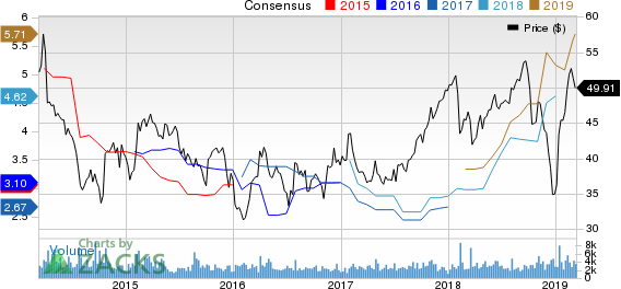 Domtar Corporation Price and Consensus