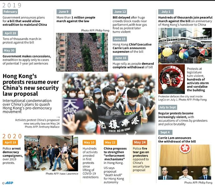 Timeline of Hong Kong's pro-democracy protests over the extradition bill and China's new security law proposal. (AFP Photo/John SAEKI)