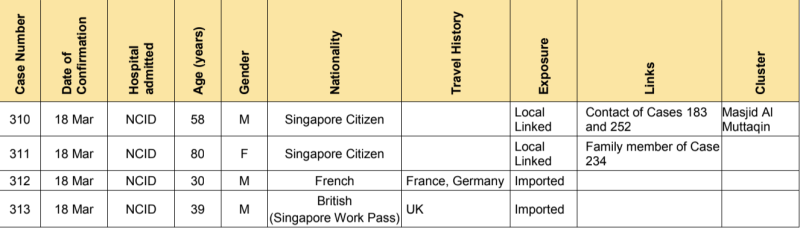 A total of 47 new cases of COVID-19 infection in Singapore were reported on 18 March 2020. (SUMMARY of Cases 310-313: Ministry of Health)