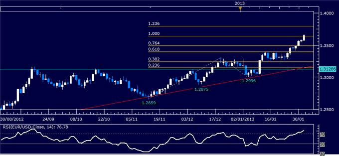 Forex_EURUSD_Technical_Analysis_02.01.2013_body_Picture_1.png, EUR/USD Technical Analysis 02.01.2013