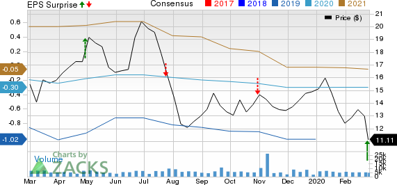 Oceaneering International, Inc. Price, Consensus and EPS Surprise