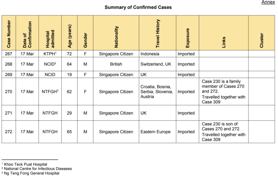 A total of 47 new cases of COVID-19 infection in Singapore were reported on 18 March 2020. (SUMMARY of Cases 267-272: Ministry of Health)