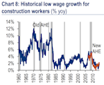 historical wage growth for construction workers