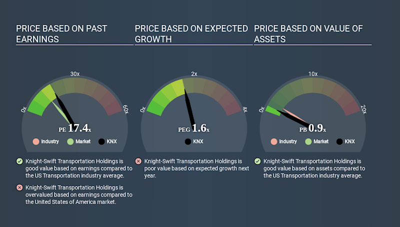NYSE:KNX Price Estimation Relative to Market March 27th 2020