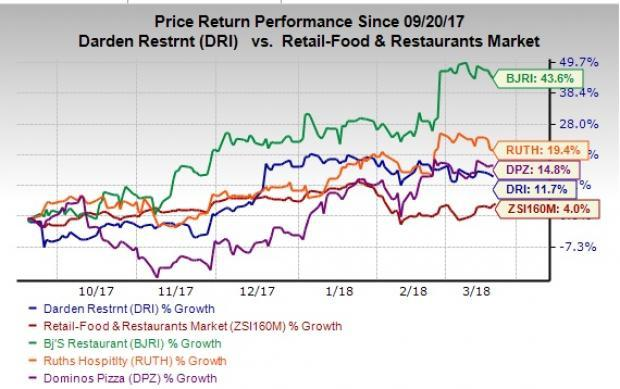 In a slightly recovering restaurant industry, thanks to improved demand, four stocks are expected to show sales and earnings growth in 2018.