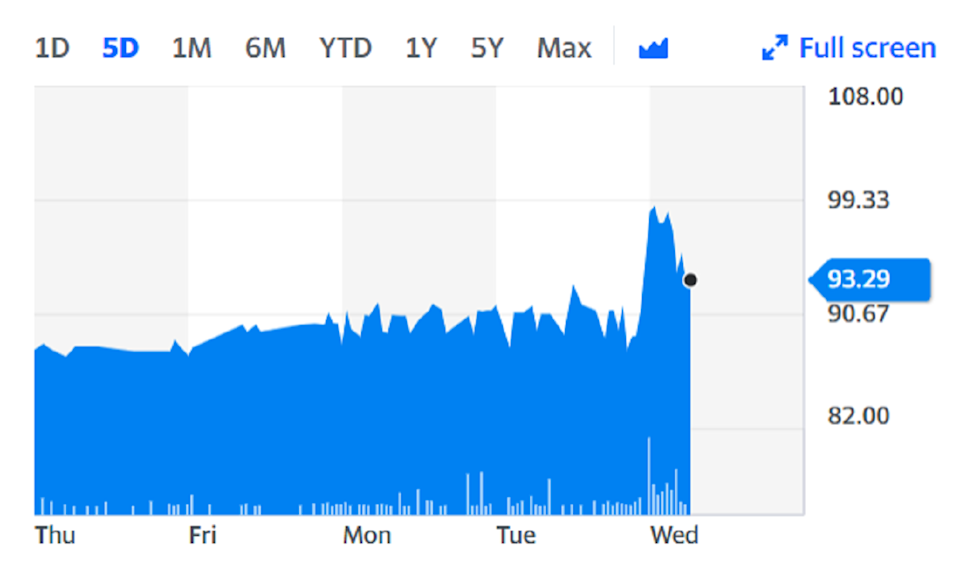 Shares in Air Partners rose in London on the back of the news. Chart: Yahoo Finance