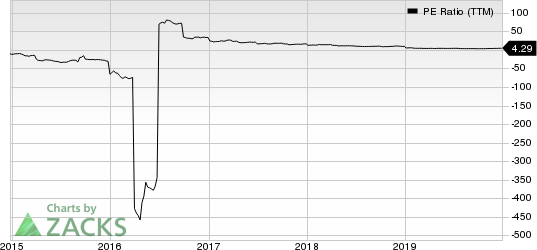 Innoviva, Inc. PE Ratio (TTM)