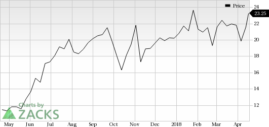 Novocure Limited Nvcr Looks Good Stock Adds 7 9 In Session