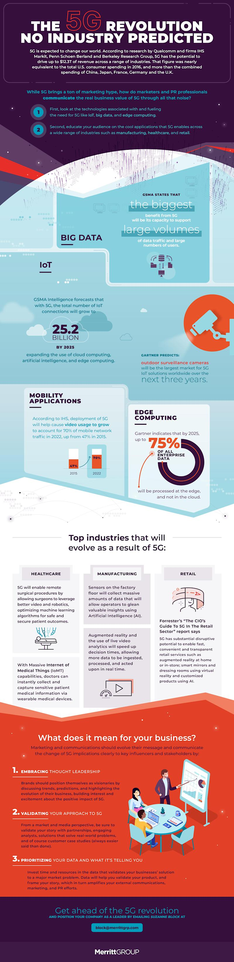 The Truth About How 5G Will Impact Your Industry