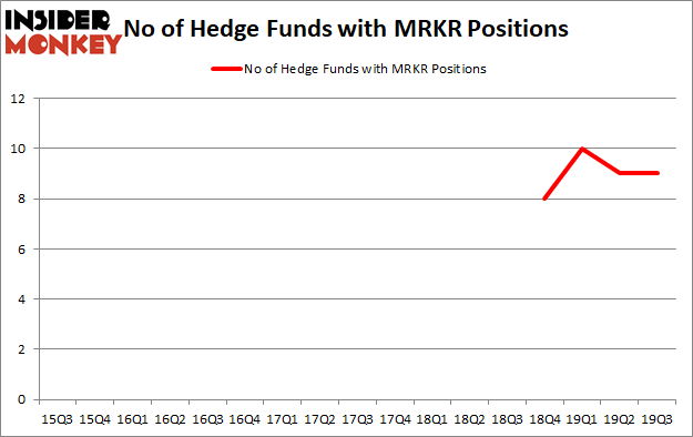 Is MRKR A Good Stock To Buy?