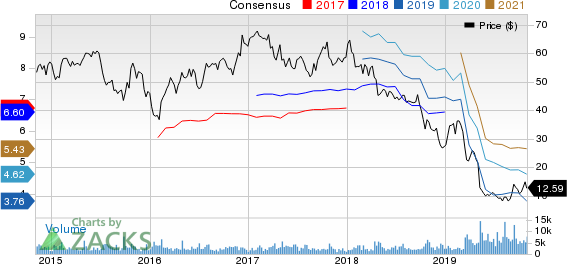 Tenneco Inc. Price and Consensus