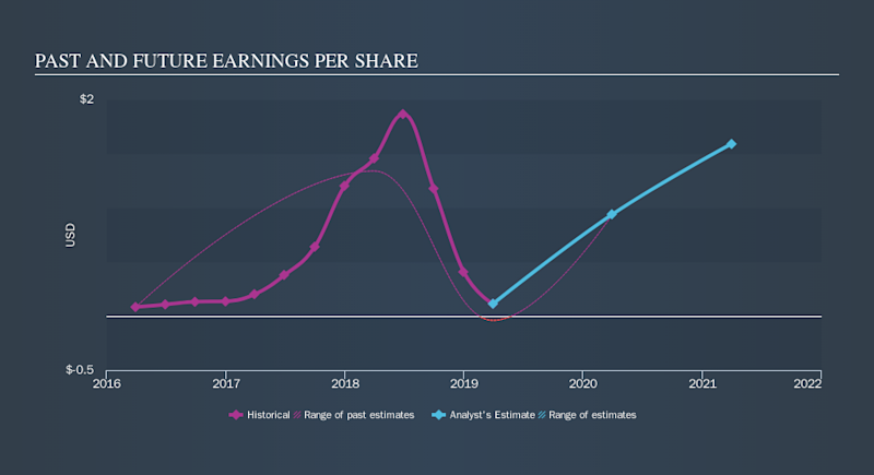 NasdaqGM:HX Past and Future Earnings, September 17th 2019