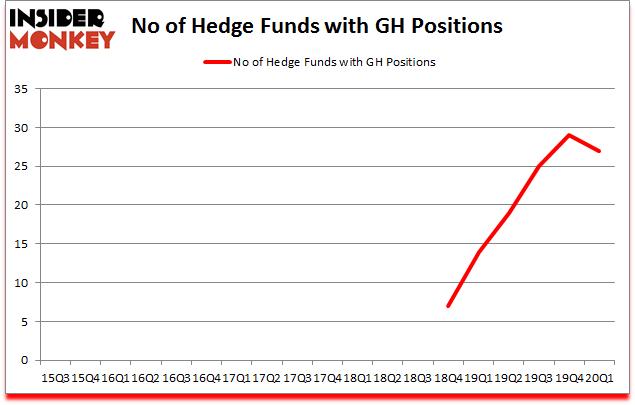 Is GH A Good Stock To Buy?