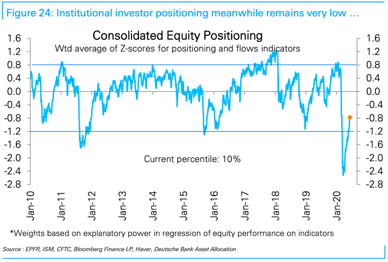institutional investor equity positioning