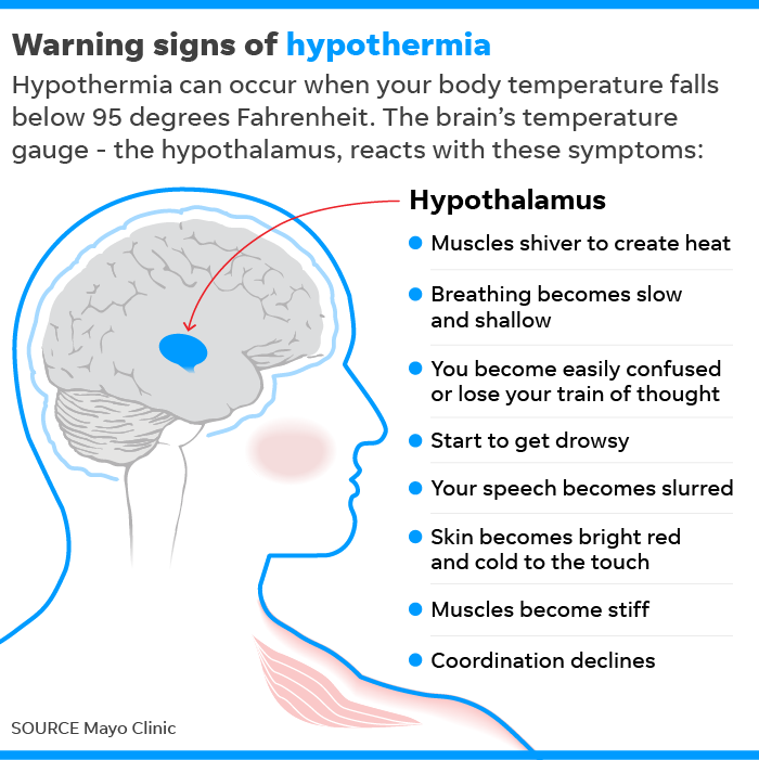 012919-warning-signs-of-hypothermia_Online