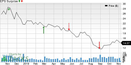 Golar LNG Limited Price and EPS Surprise