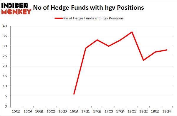 No of Hedge Funds with HGV Positions