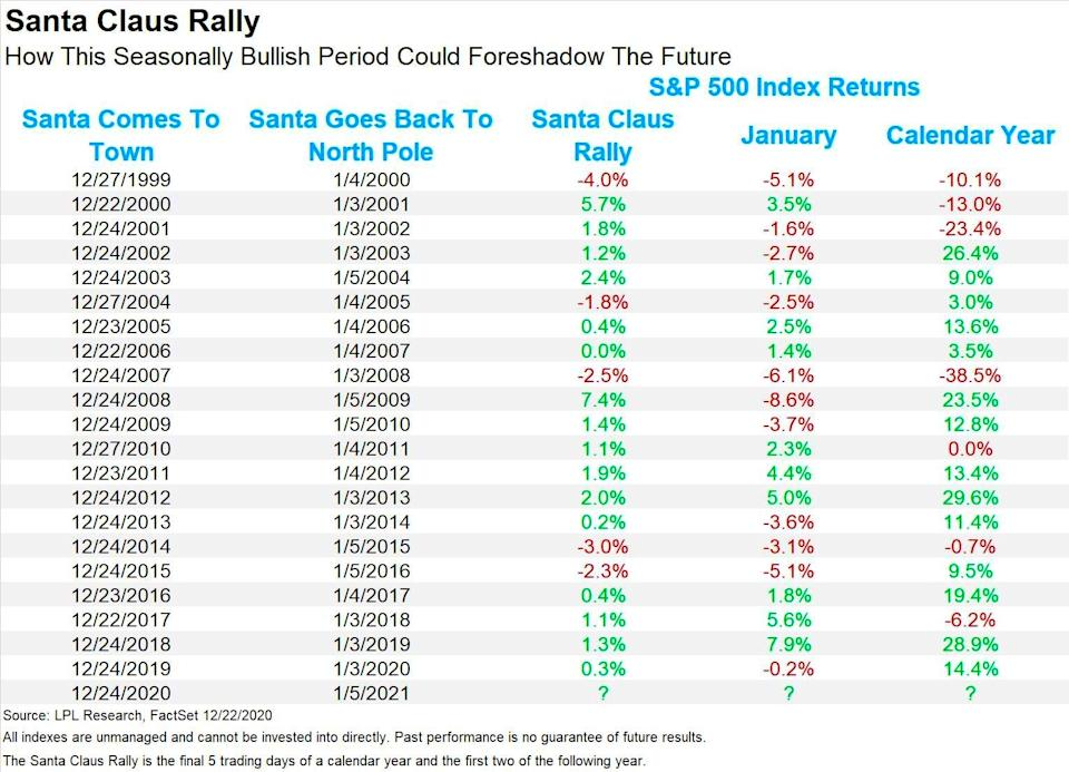 What does Santa Claus have in store for the stock market? (LPL Financial)