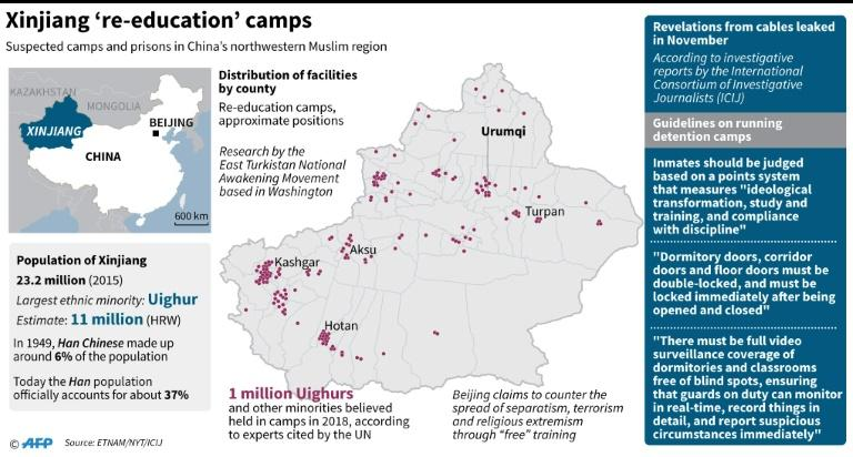 Graphic on 're-education' camps in China's Xinjiang region, according to research by Washington-based East Turkistan National Awakening Movement. (AFP Photo/Laurence CHU)