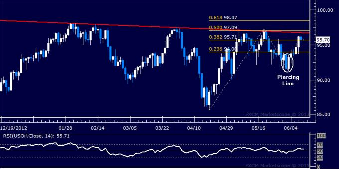 Forex_US_Dollar_SP_500_Recoveries_Lose_Steam_at_Chart_Resistance_body_Picture_8.png, US Dollar, S&P 500 Recoveries Lose Steam at Chart Resistance