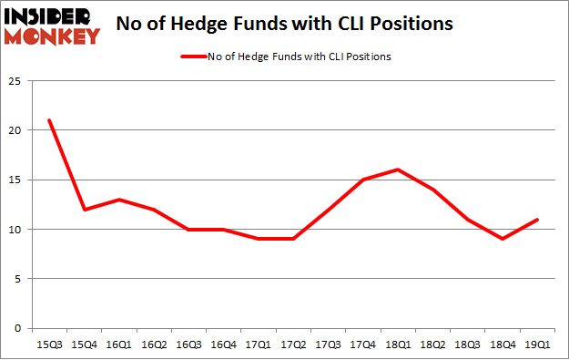 No of Hedge Funds with CLI Positions