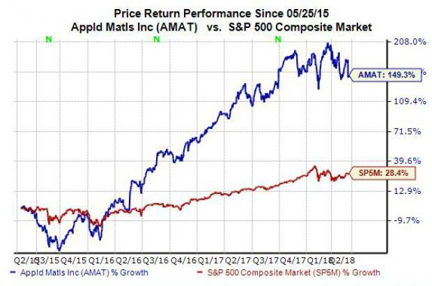 Shares of Applied Materials (AMAT) dipped recently on the back of weaker-than-expected guidance after the company reported its second-quarter financial results at the end of last week. However, the chipmaking equipment power posted strong overall results, and the stock looks like a great value at the moment.
