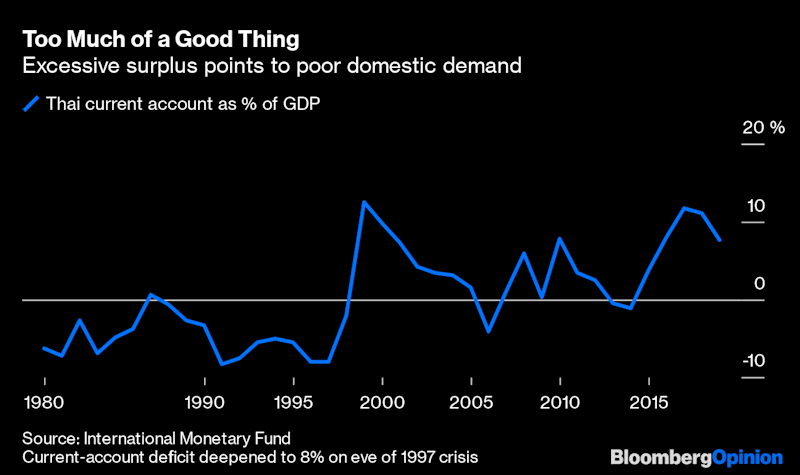 Thailand Is Being Too Good for Its Own Good