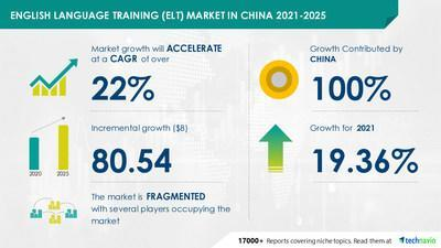 Technavio has announced its latest market research report titled English Language Training Market in China by End-user and Learning Methods - Forecast and Analysis 2021-2025