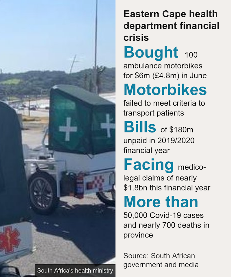Eastern Cape health department financial crisis. [ Bought 100 ambulance motorbikes for $6m (£4.8m) in June ],[ Motorbikes failed to meet criteria to transport patients ],[ Bills of $180m unpaid in 2019/2020 financial year ],[ Facing medico-legal claims of nearly $1.8bn this financial year ],[ More than 50,000 Covid-19 cases and nearly 700 deaths in province ], Source: Source: South African government and media , Image: