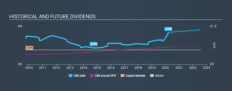 LSE:CBG Historical Dividend Yield, March 15th 2020